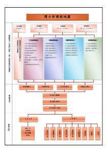 附件二、博士班課程地圖(修訂版)